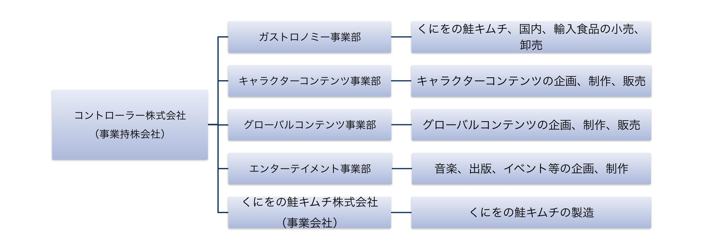 コントローラー株式会社 組織図